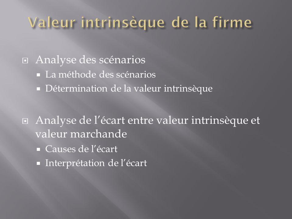 Analyse des scénarios La méthode des scénarios Détermination de la valeur intrinsèque Analyse de lécart entre valeur intrinsèque et valeur marchande C
