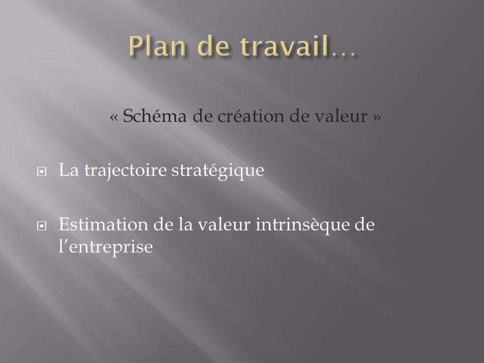 « Schéma de création de valeur » La trajectoire stratégique Estimation de la valeur intrinsèque de lentreprise