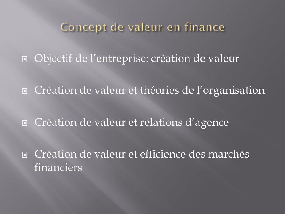 Objectif de lentreprise: création de valeur Création de valeur et théories de lorganisation Création de valeur et relations dagence Création de valeur