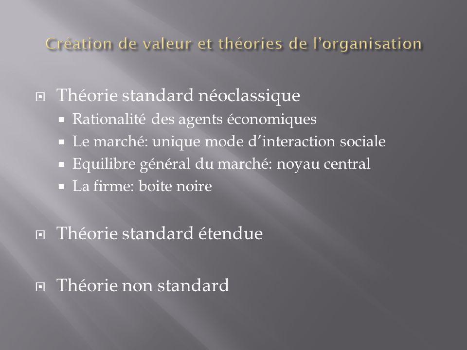 Théorie standard néoclassique Rationalité des agents économiques Le marché: unique mode dinteraction sociale Equilibre général du marché: noyau centra