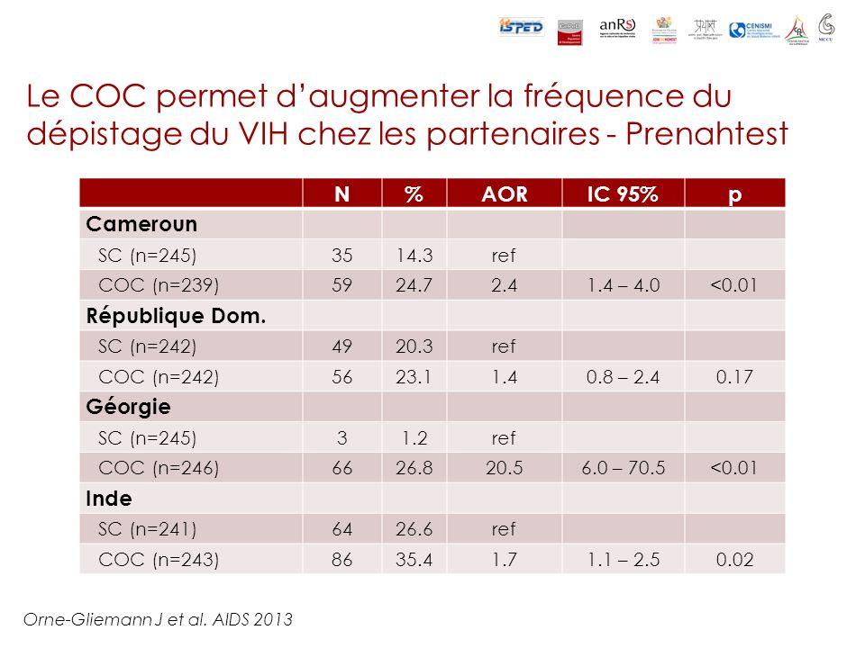 N%AORIC 95%p Cameroun SC (n=245)3514.3ref COC (n=239)5924.72.41.4 – 4.0<0.01 République Dom. SC (n=242)4920.3ref COC (n=242)5623.11.40.8 – 2.40.17 Géo