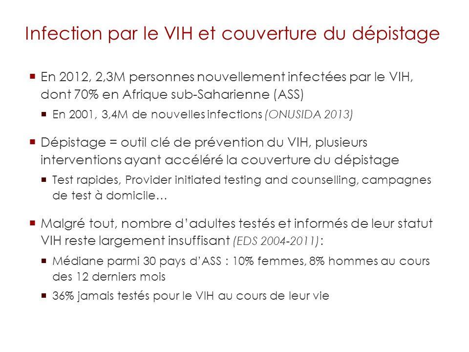 Infection par le VIH et couverture du dépistage En 2012, 2,3M personnes nouvellement infectées par le VIH, dont 70% en Afrique sub-Saharienne (ASS) En