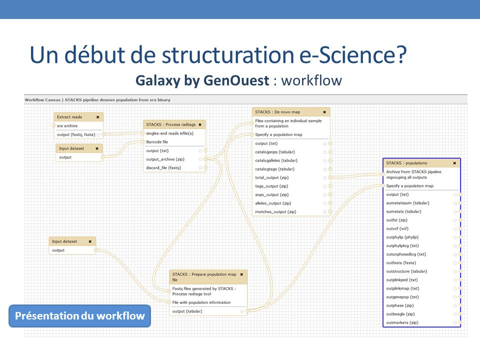 Un début de structuration e-Science Galaxy by GenOuest : workflow Présentation du workflow
