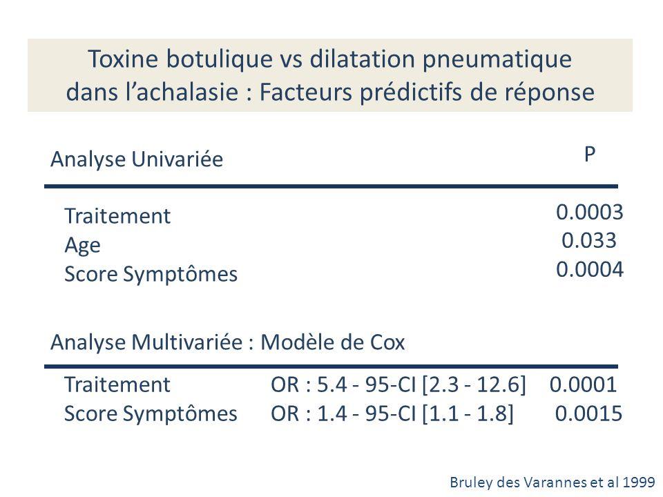 Toxine botulique vs dilatation pneumatique dans lachalasie : Facteurs prédictifs de réponse Traitement Age Score Symptômes P 0.0003 0.033 0.0004 Analy