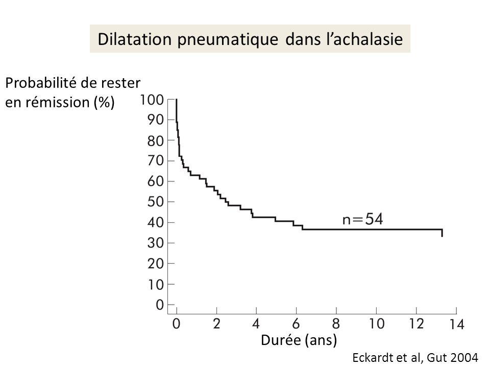 Probabilité de rester en rémission (%) Durée (ans) Eckardt et al, Gut 2004 Dilatation pneumatique dans lachalasie