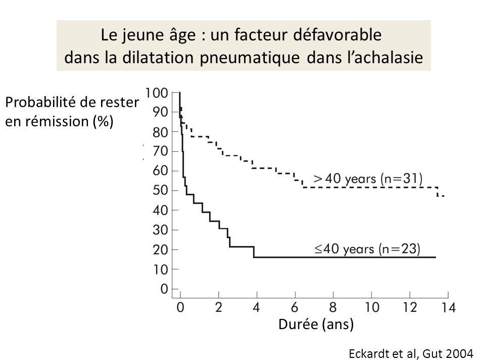 Le jeune âge : un facteur défavorable dans la dilatation pneumatique dans lachalasie Probabilité de rester en rémission (%) Durée (ans) Eckardt et al,