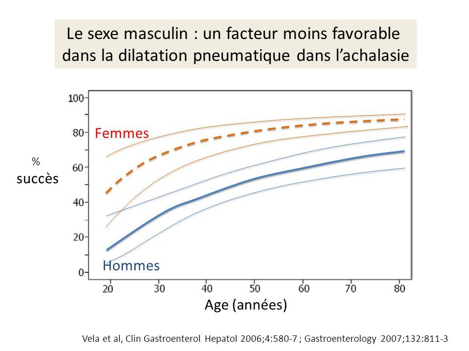 Vela et al, Clin Gastroenterol Hepatol 2006;4:580-7 ; Gastroenterology 2007;132:811-3 Age (années) % succès Le sexe masculin : un facteur moins favora