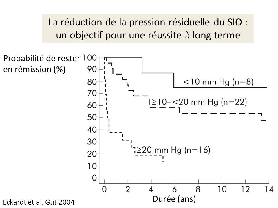 Probabilité de rester en rémission (%) Durée (ans) Eckardt et al, Gut 2004 La réduction de la pression résiduelle du SIO : un objectif pour une réussi