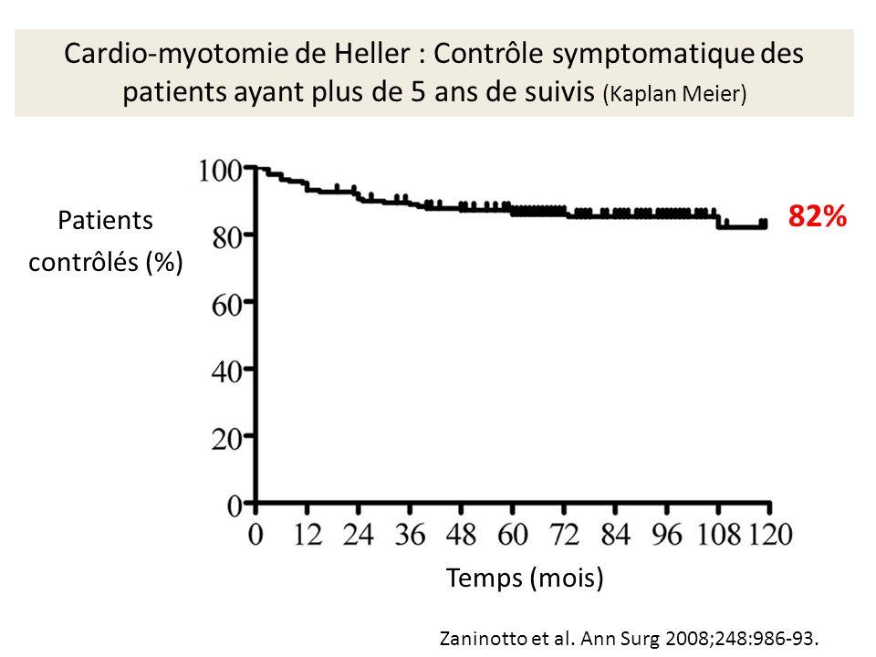 Zaninotto et al. Ann Surg 2008;248:986-93. Cardio-myotomie de Heller : Contrôle symptomatique des patients ayant plus de 5 ans de suivis (Kaplan Meier