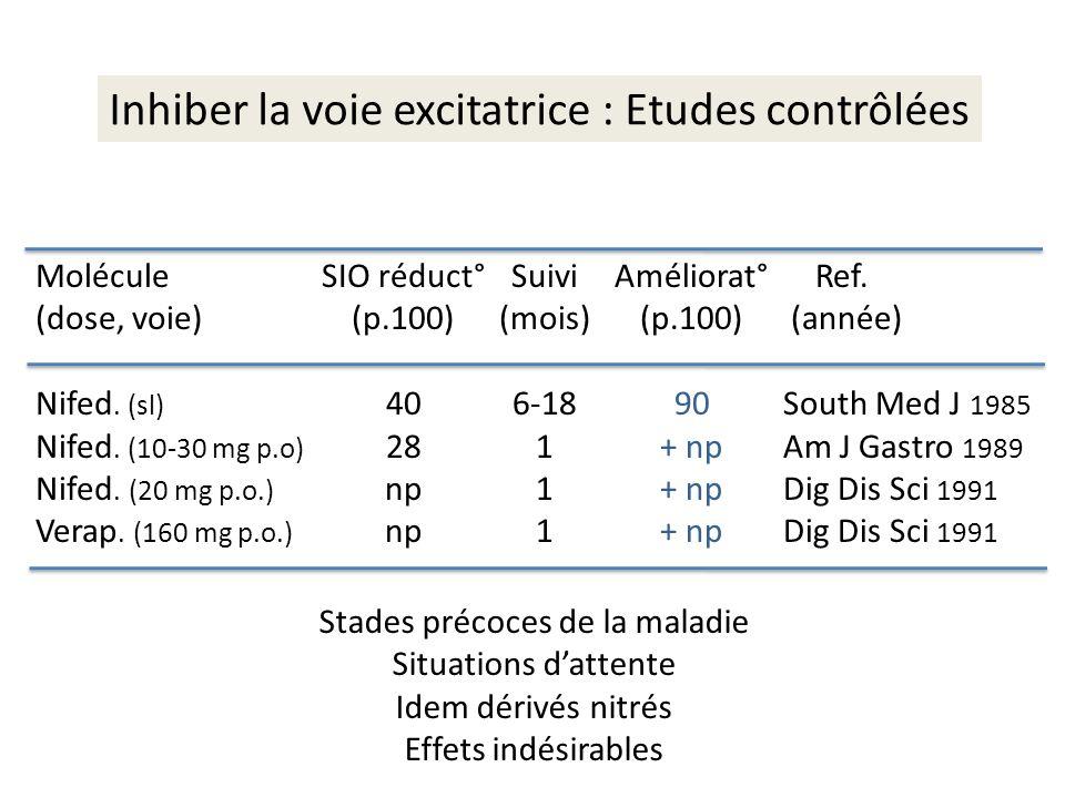 Inhiber la voie excitatrice : Etudes contrôlées Stades précoces de la maladie Situations dattente Idem dérivés nitrés Effets indésirables Molécule (do