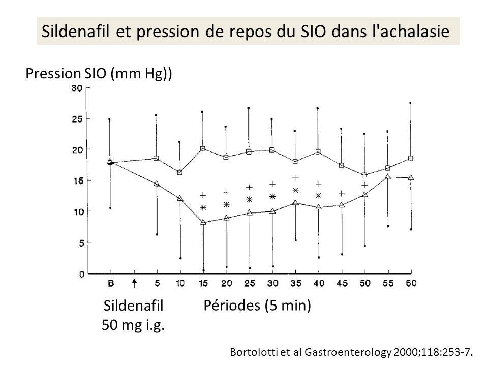 Sildenafil et pression de repos du SIO dans l'achalasie Sildenafil 50 mg i.g. Bortolotti et al Gastroenterology 2000;118:253-7. Périodes (5 min) Press