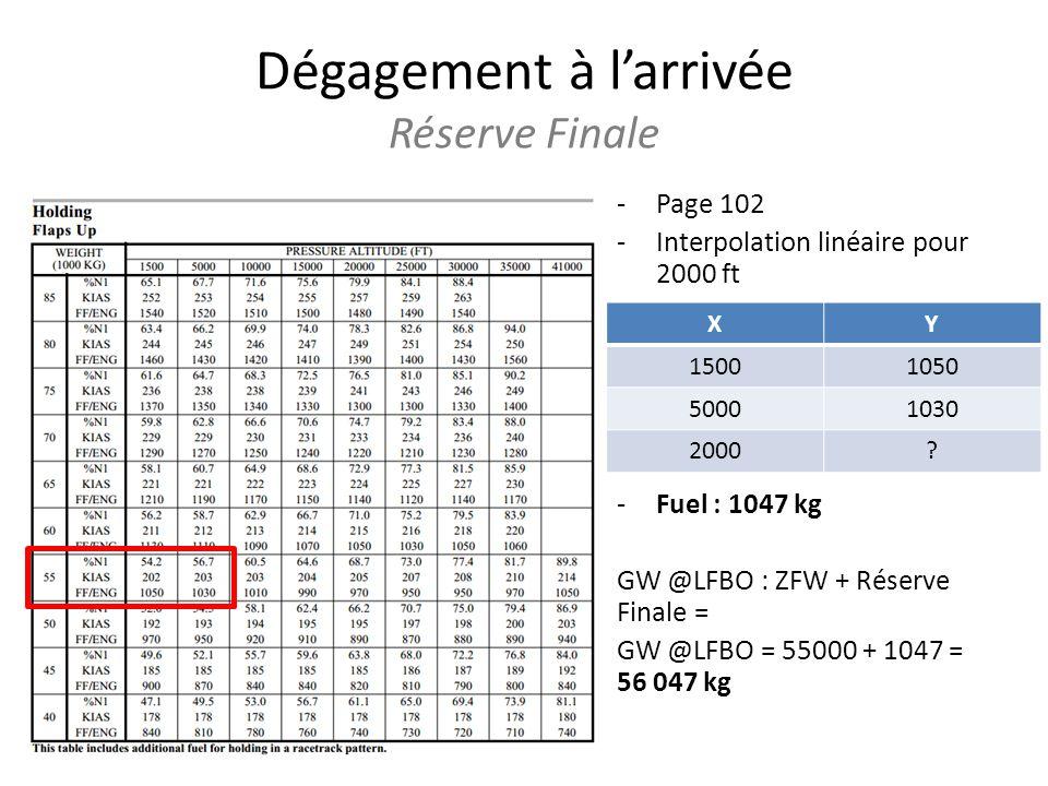 Dégagement à larrivée Réserve Finale -Page 102 -Interpolation linéaire pour 2000 ft -Fuel : 1047 kg GW @LFBO : ZFW + Réserve Finale = GW @LFBO = 55000 + 1047 = 56 047 kg XY 15001050 50001030 2000?
