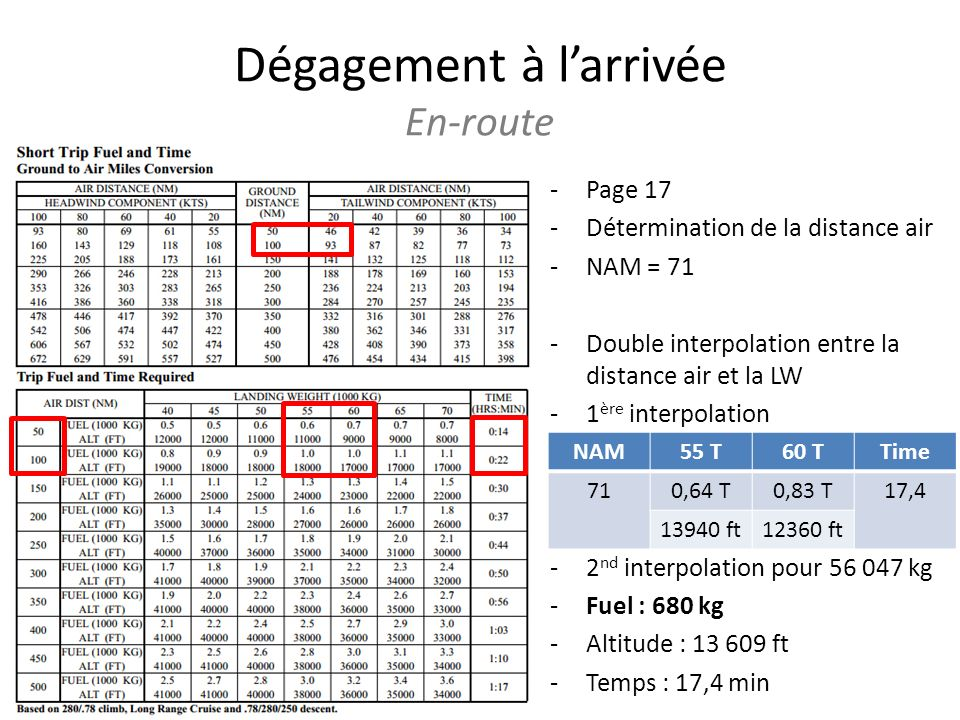 Dégagement à larrivée En-route -Page 17 -Détermination de la distance air -NAM = 71 -Double interpolation entre la distance air et la LW -1 ère interpolation -2 nd interpolation pour 56 047 kg -Fuel : 680 kg -Altitude : 13 609 ft -Temps : 17,4 min NAM55 T60 TTime 710,64 T0,83 T17,4 13940 ft12360 ft