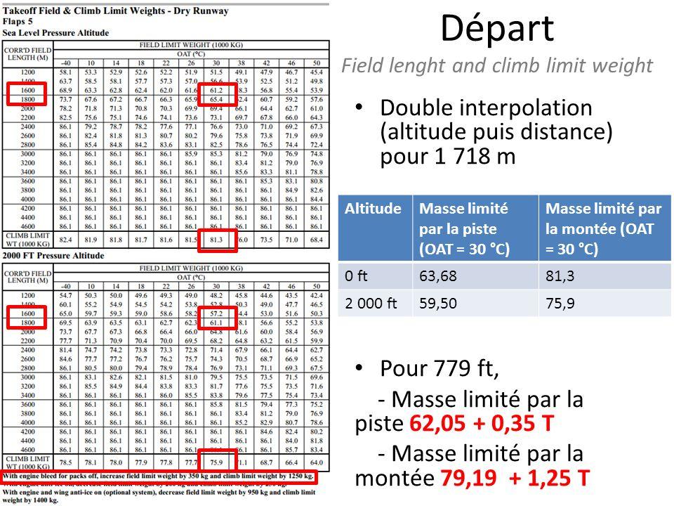 Double interpolation (altitude puis distance) pour 1 718 m Pour 779 ft, - Masse limité par la piste 62,05 + 0,35 T - Masse limité par la montée 79,19 + 1,25 T Départ Field lenght and climb limit weight AltitudeMasse limité par la piste (OAT = 30 °C) Masse limité par la montée (OAT = 30 °C) 0 ft63,6881,3 2 000 ft59,5075,9