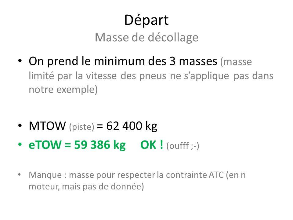 Départ Masse de décollage On prend le minimum des 3 masses (masse limité par la vitesse des pneus ne sapplique pas dans notre exemple) MTOW (piste) = 62 400 kg eTOW = 59 386 kg OK .