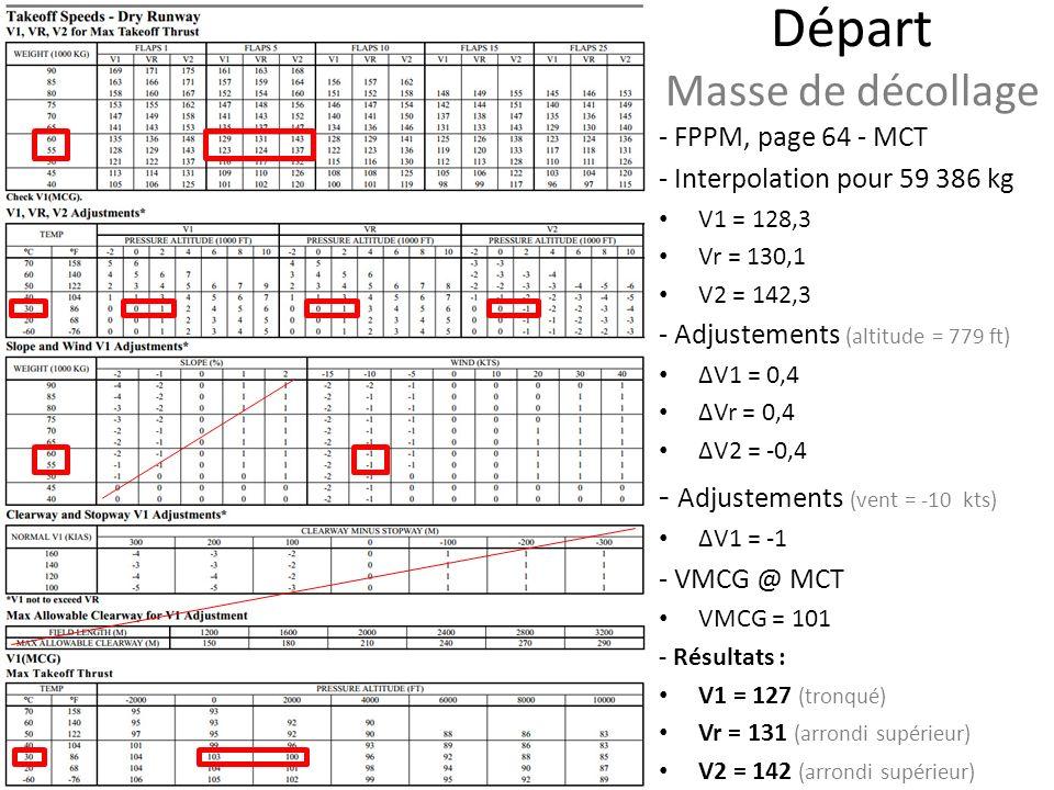 - FPPM, page 64 - MCT - Interpolation pour 59 386 kg V1 = 128,3 Vr = 130,1 V2 = 142,3 - Adjustements (altitude = 779 ft) ΔV1 = 0,4 ΔVr = 0,4 ΔV2 = -0,