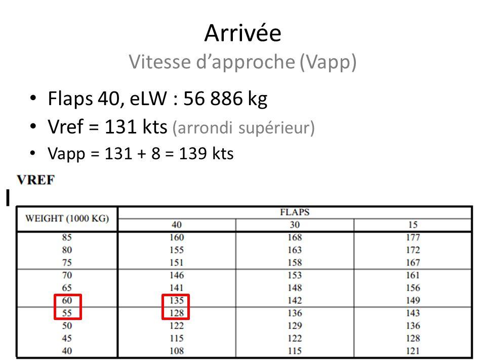 Arrivée Vitesse dapproche (Vapp) Flaps 40, eLW : 56 886 kg Vref = 131 kts (arrondi supérieur) Vapp = 131 + 8 = 139 kts