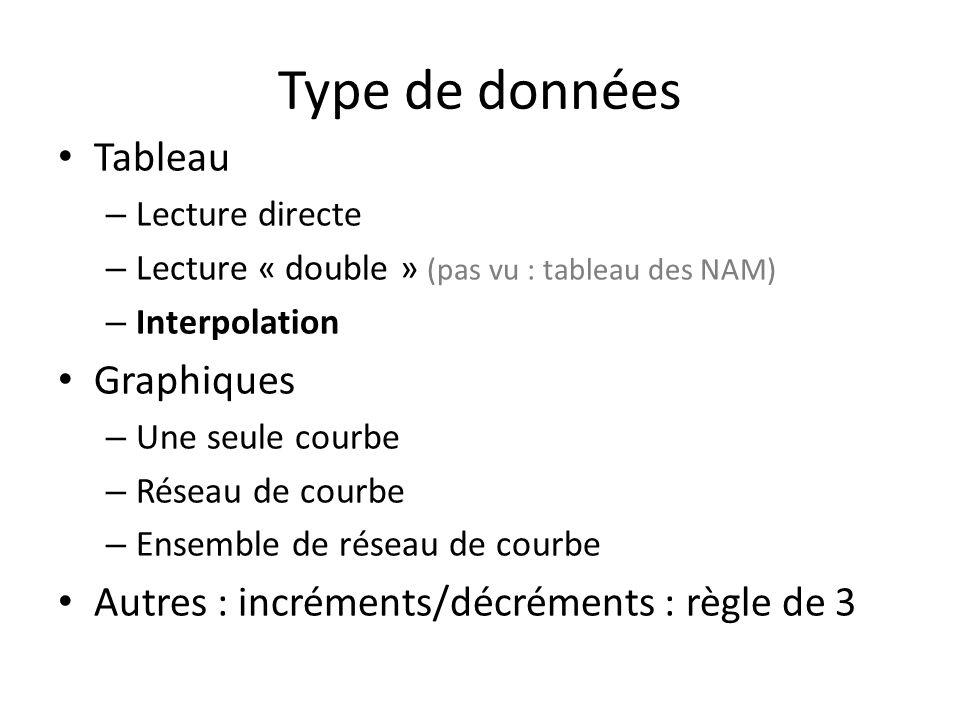 Type de données Tableau – Lecture directe – Lecture « double » (pas vu : tableau des NAM) – Interpolation Graphiques – Une seule courbe – Réseau de courbe – Ensemble de réseau de courbe Autres : incréments/décréments : règle de 3