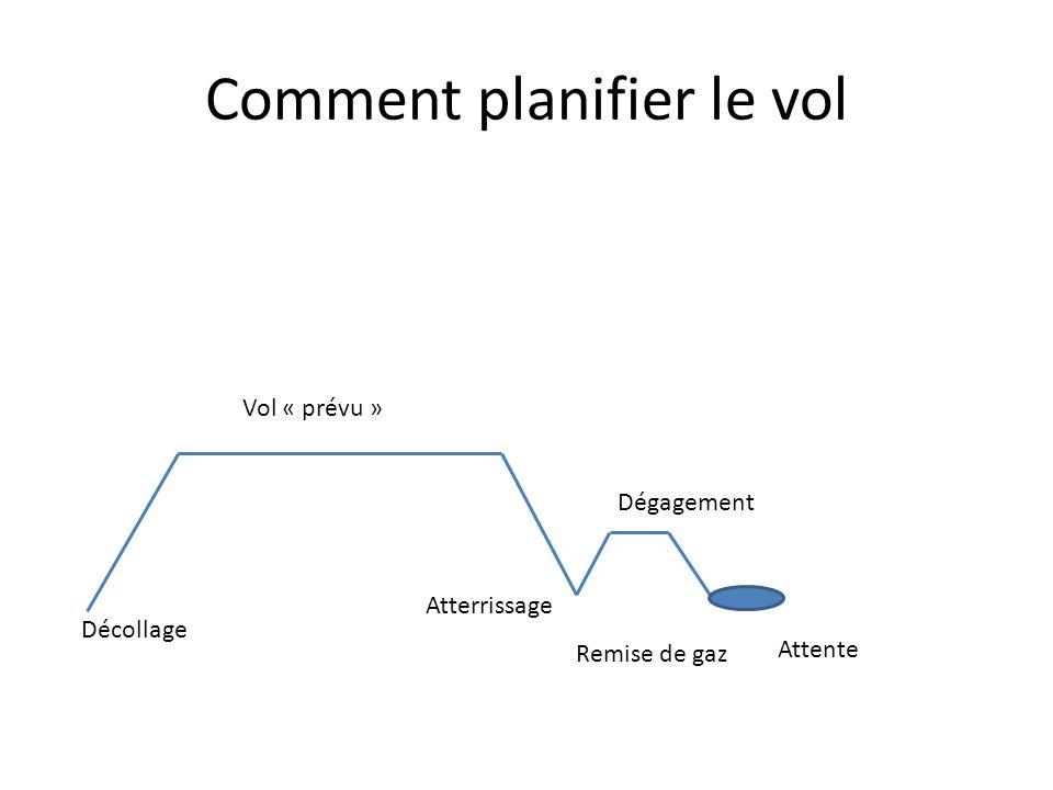 Comment planifier le vol Attente Dégagement Vol « prévu » Atterrissage Décollage Remise de gaz