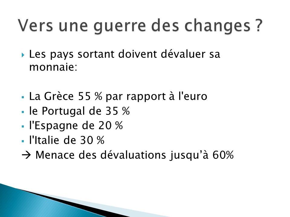 Les pays sortant doivent dévaluer sa monnaie: La Grèce 55 % par rapport à l euro le Portugal de 35 % l Espagne de 20 % l Italie de 30 % Menace des dévaluations jusquà 60%