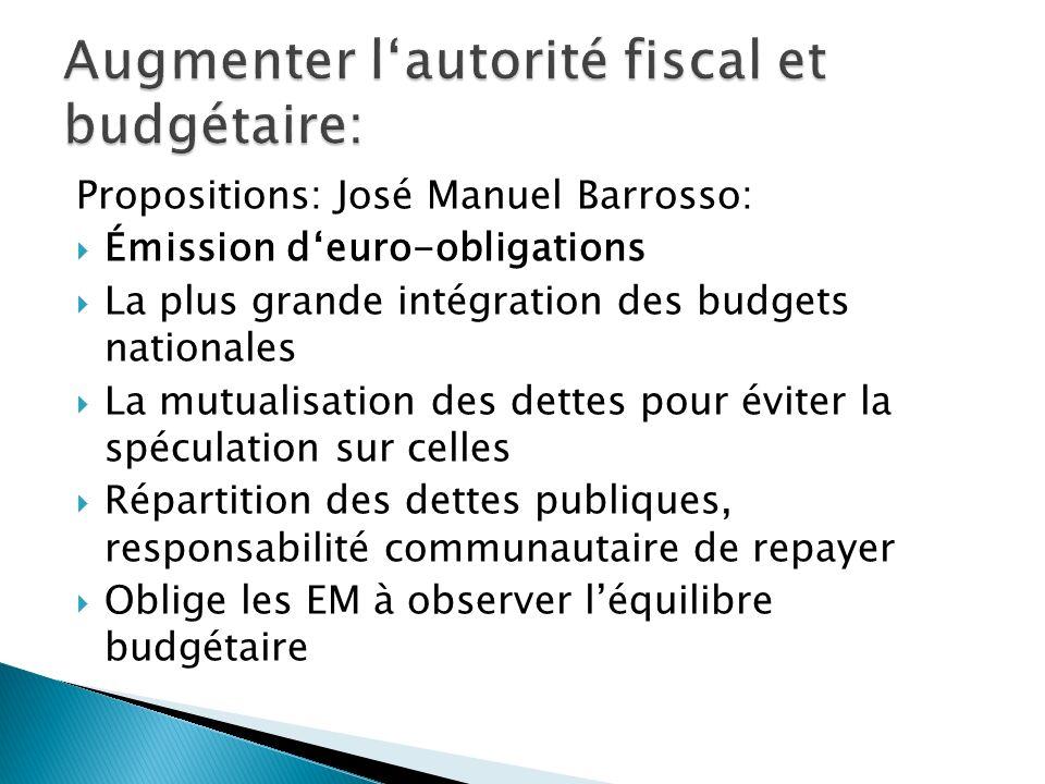 Propositions: José Manuel Barrosso: Émission deuro-obligations La plus grande intégration des budgets nationales La mutualisation des dettes pour éviter la spéculation sur celles Répartition des dettes publiques, responsabilité communautaire de repayer Oblige les EM à observer léquilibre budgétaire