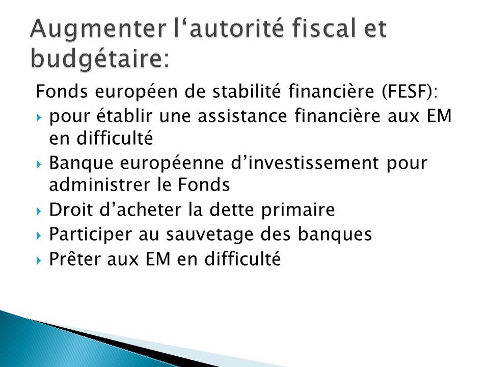 Fonds européen de stabilité financière (FESF): pour établir une assistance financière aux EM en difficulté Banque européenne dinvestissement pour administrer le Fonds Droit dacheter la dette primaire Participer au sauvetage des banques Prêter aux EM en difficulté
