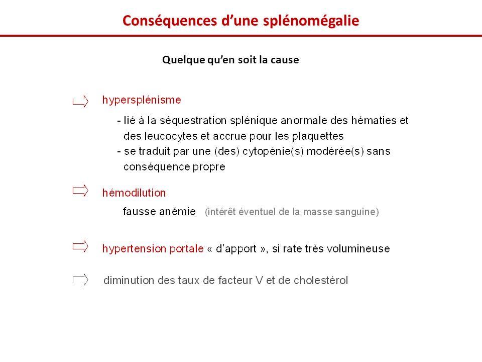 Conséquences dune splénomégalie Quelque quen soit la cause