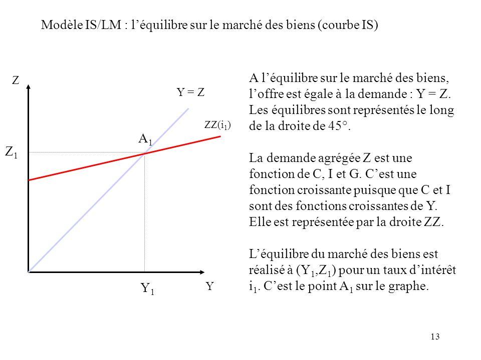 13 Modèle IS/LM : léquilibre sur le marché des biens (courbe IS) Z Y Y = Z ZZ(i 1 ) A léquilibre sur le marché des biens, loffre est égale à la demand