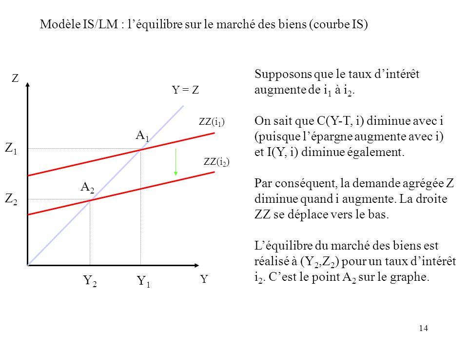 14 Modèle IS/LM : léquilibre sur le marché des biens (courbe IS) Z Y Y = Z ZZ(i 1 ) ZZ(i 2 ) Supposons que le taux dintérêt augmente de i 1 à i 2. On