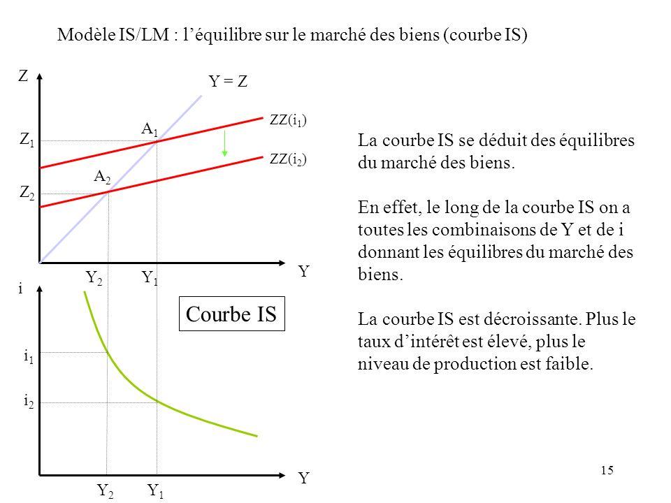 15 Modèle IS/LM : léquilibre sur le marché des biens (courbe IS) Z Y Y = Z ZZ(i 1 ) ZZ(i 2 ) Y i i1i1 i2i2 Y2Y2 Y2Y2 Y1Y1 Y1Y1 A2A2 A1A1 Courbe IS La