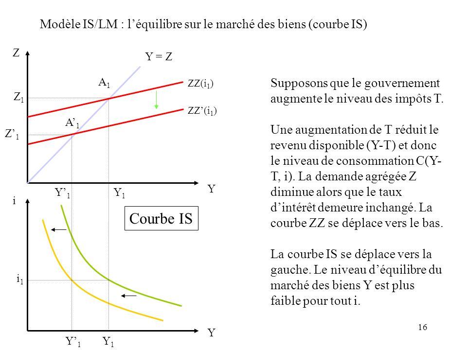 16 Modèle IS/LM : léquilibre sur le marché des biens (courbe IS) Z Y Y = Z ZZ(i 1 ) Y i i1i1 Y1Y1 Y1Y1 Y1Y1 Y1Y1 Courbe IS Supposons que le gouverneme