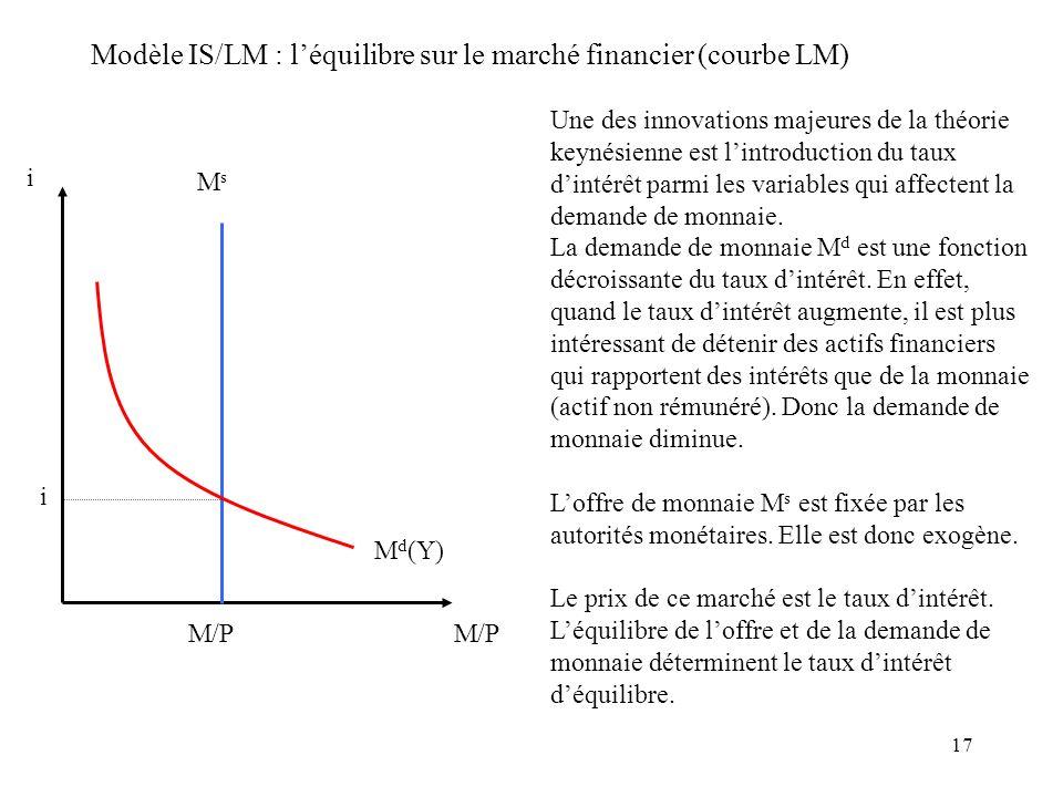 17 Modèle IS/LM : léquilibre sur le marché financier (courbe LM) i M/P MsMs M d (Y) i M/P Une des innovations majeures de la théorie keynésienne est l