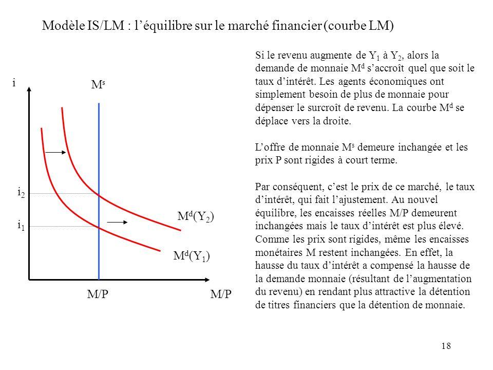 18 Modèle IS/LM : léquilibre sur le marché financier (courbe LM) i M/P MsMs M d (Y 1 ) M d (Y 2 ) i1i1 i2i2 M/P Si le revenu augmente de Y 1 à Y 2, al