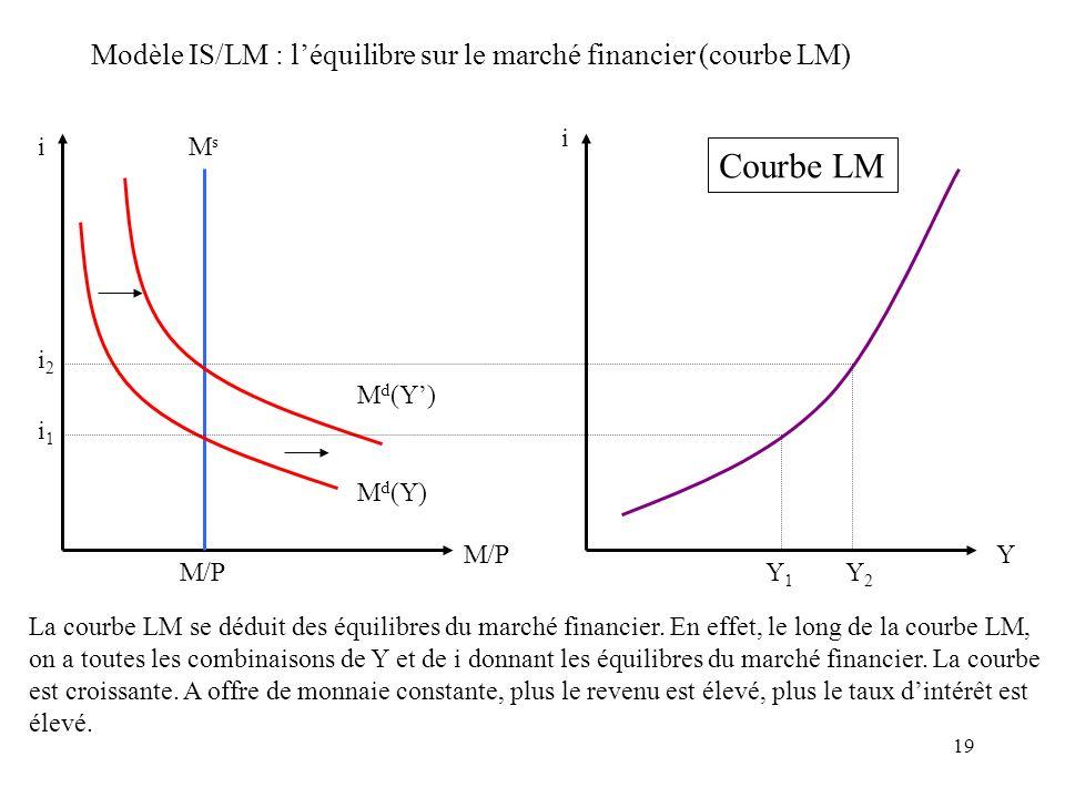 19 Modèle IS/LM : léquilibre sur le marché financier (courbe LM) i M/P MsMs M d (Y) i1i1 i2i2 M/P Courbe LM i Y Y2Y2 Y1Y1 La courbe LM se déduit des é