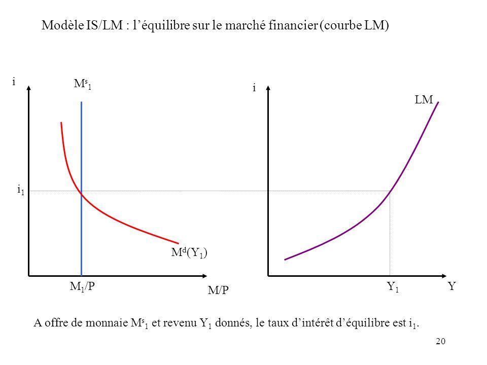 20 Modèle IS/LM : léquilibre sur le marché financier (courbe LM) i M/P Ms1Ms1 M d (Y 1 ) i1i1 M 1 /P i YY1Y1 LM A offre de monnaie M s 1 et revenu Y 1