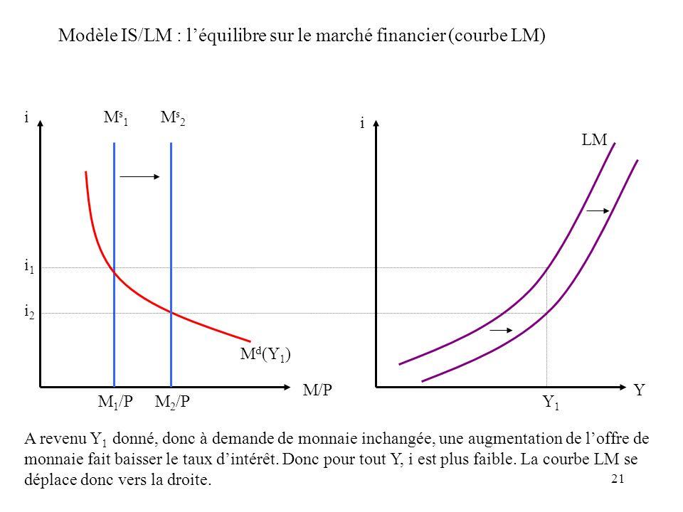 21 Modèle IS/LM : léquilibre sur le marché financier (courbe LM) i M/P Ms1Ms1 M d (Y 1 ) i2i2 i1i1 M 1 /P i Y Y1Y1 Ms2Ms2 M 2 /P LM A revenu Y 1 donné