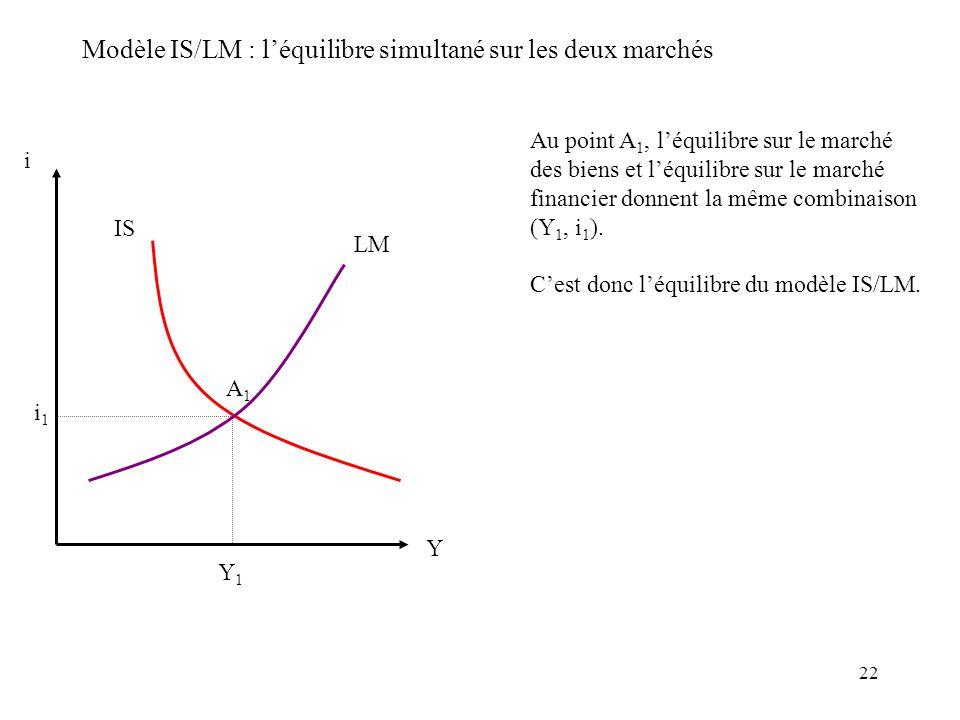 22 Modèle IS/LM : léquilibre simultané sur les deux marchés i IS LM i1i1 Y Y1Y1 Au point A 1, léquilibre sur le marché des biens et léquilibre sur le