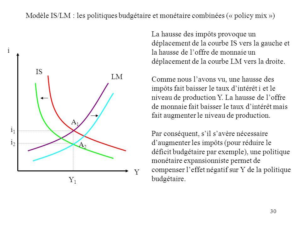 30 i IS LM i1i1 Y Y1Y1 La hausse des impôts provoque un déplacement de la courbe IS vers la gauche et la hausse de loffre de monnaie un déplacement de