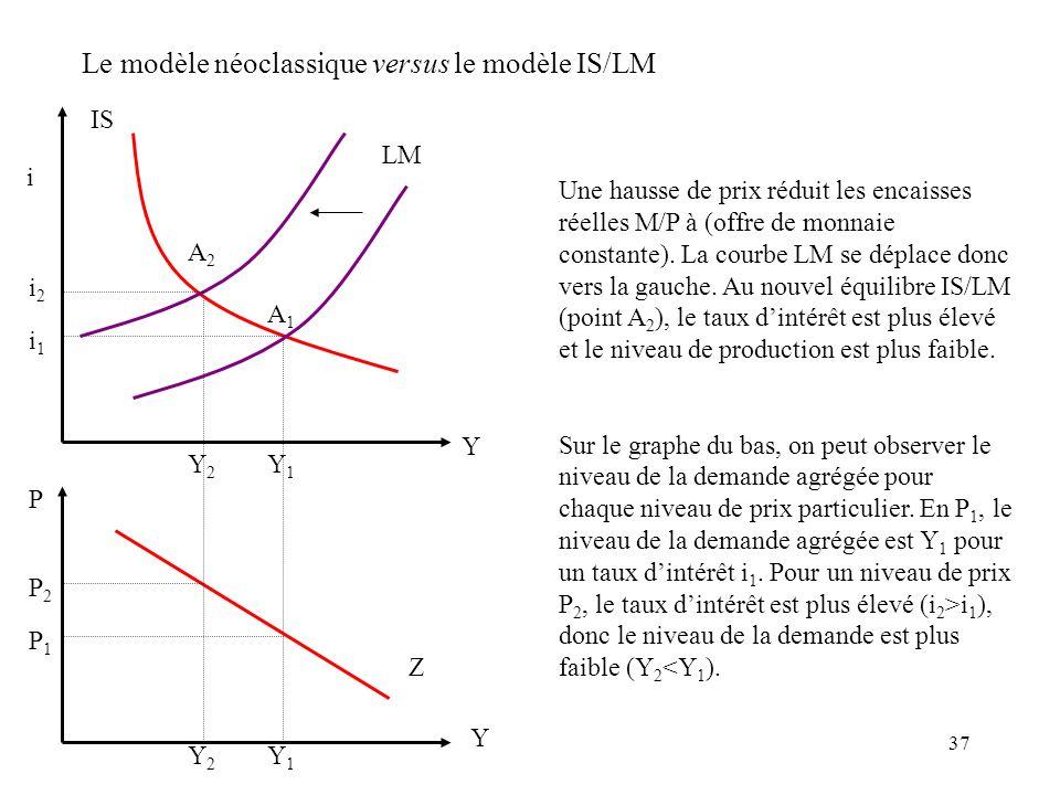 37 i IS LM i2i2 Y1Y1 Une hausse de prix réduit les encaisses réelles M/P à (offre de monnaie constante). La courbe LM se déplace donc vers la gauche.