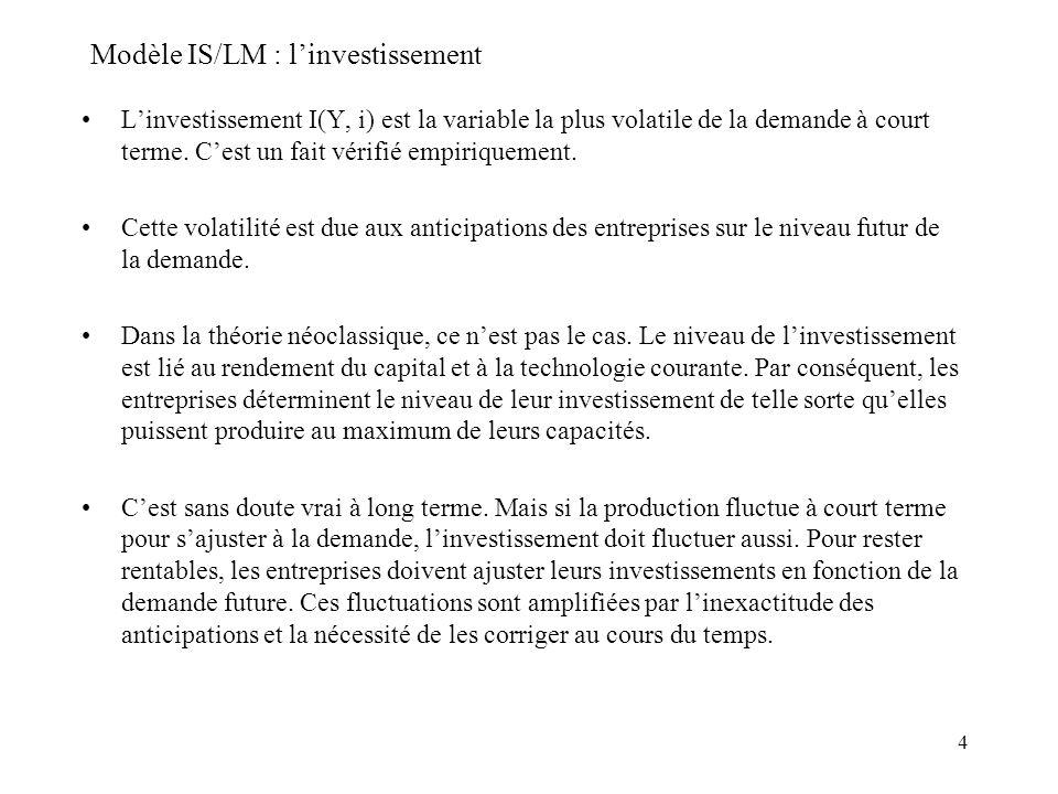 4 Modèle IS/LM : linvestissement Linvestissement I(Y, i) est la variable la plus volatile de la demande à court terme. Cest un fait vérifié empiriquem