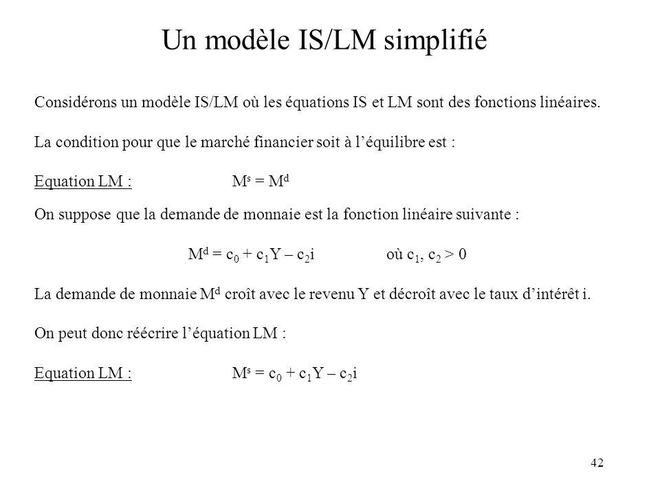 42 Un modèle IS/LM simplifié Considérons un modèle IS/LM où les équations IS et LM sont des fonctions linéaires. La condition pour que le marché finan