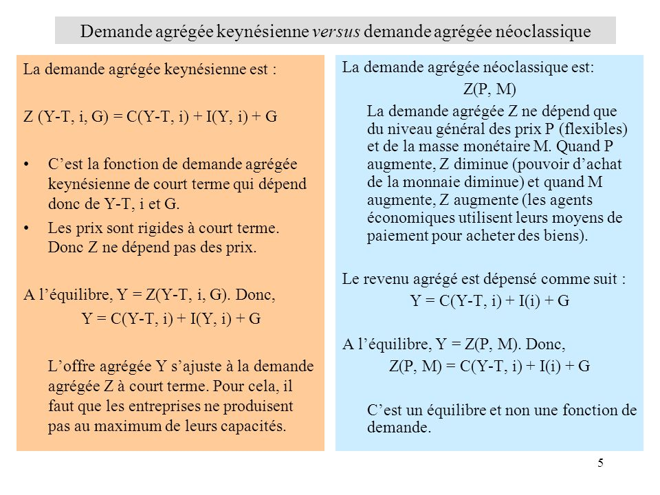 5 La demande agrégée keynésienne est : Z (Y-T, i, G) = C(Y-T, i) + I(Y, i) + G Cest la fonction de demande agrégée keynésienne de court terme qui dépe