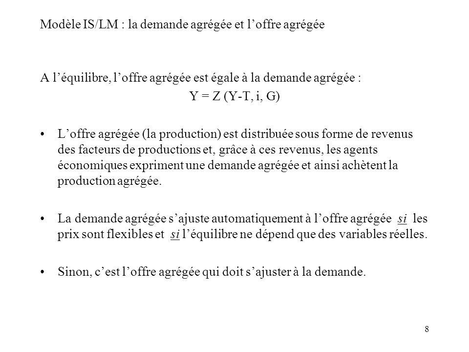8 Modèle IS/LM : la demande agrégée et loffre agrégée A léquilibre, loffre agrégée est égale à la demande agrégée : Y = Z (Y-T, i, G) Loffre agrégée (