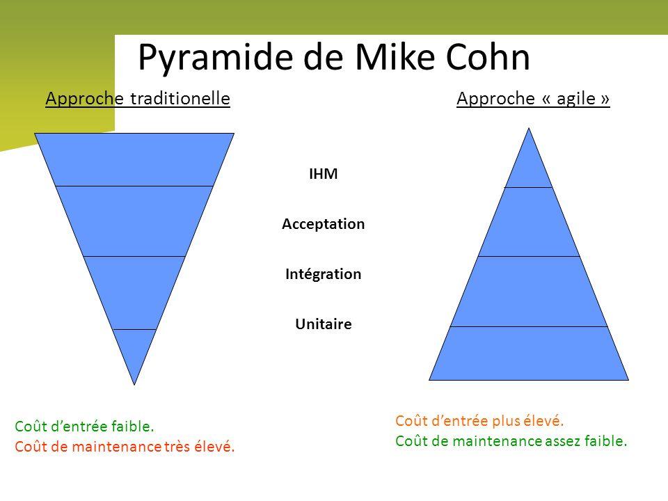 Pyramide de Mike Cohn IHM Acceptation Intégration Unitaire Approche traditionelle Approche « agile » Coût dentrée faible. Coût de maintenance très éle