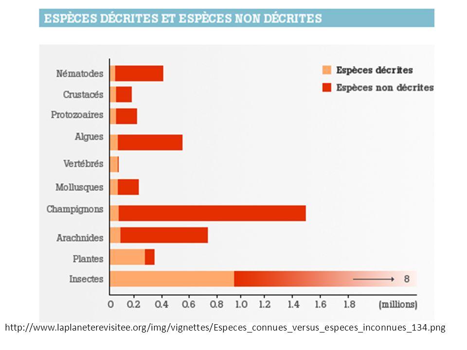 http://www.laplaneterevisitee.org/img/vignettes/Especes_connues_versus_especes_inconnues_134.png