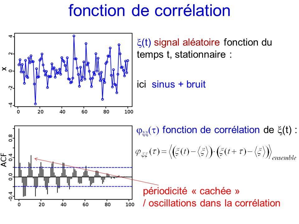 fonction de corrélation de (t) : périodicité « cachée » / oscillations dans la corrélation fonction de corrélation (t) signal aléatoire fonction du te