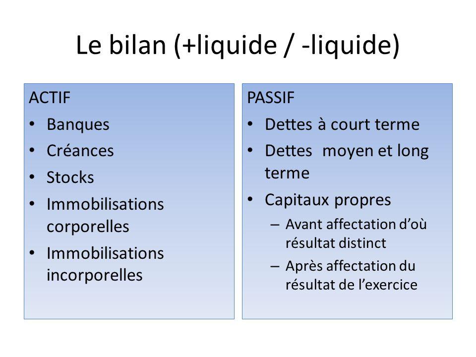 Le bilan (+liquide / -liquide) ACTIF Banques Créances Stocks Immobilisations corporelles Immobilisations incorporelles PASSIF Dettes à court terme Det