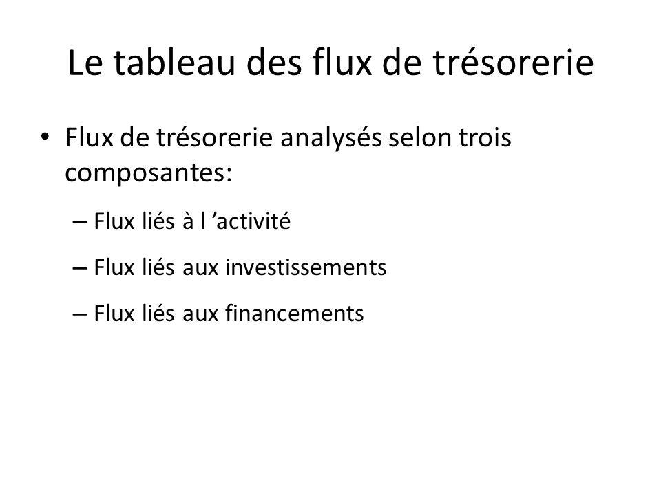 Le tableau des flux de trésorerie Flux de trésorerie analysés selon trois composantes: – Flux liés à l activité – Flux liés aux investissements – Flux