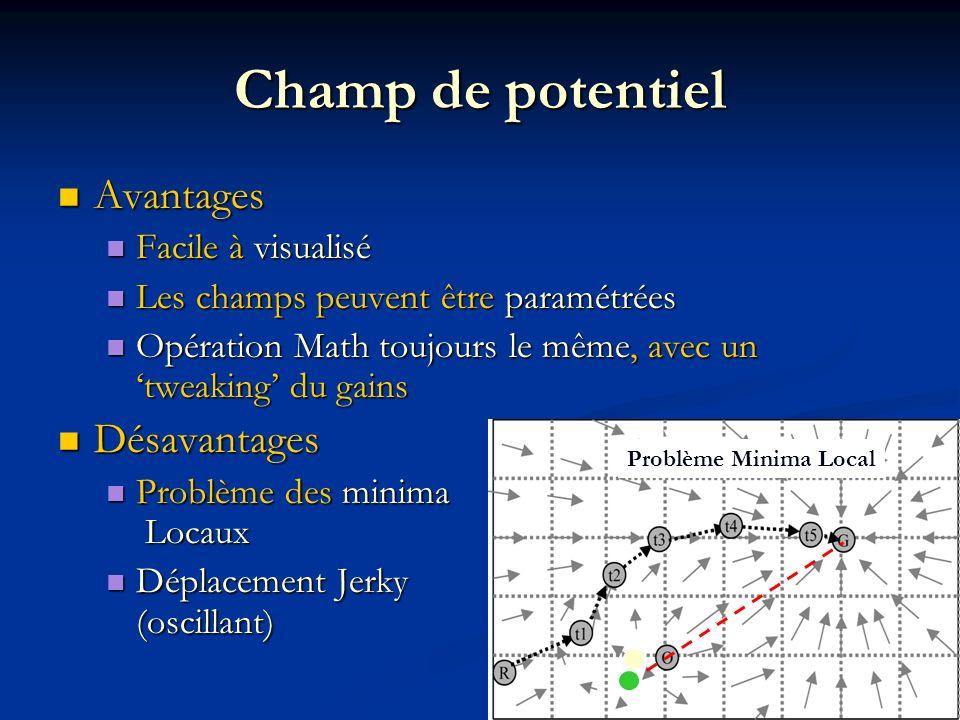 Champ de potentiel Avantages Avantages Facile à visualisé Facile à visualisé Les champs peuvent être paramétrées Les champs peuvent être paramétrées O