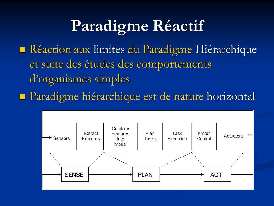 Paradigme Réactif Réaction aux limites du Paradigme Hiérarchique et suite des études des comportements dorganismes simples Réaction aux limites du Par